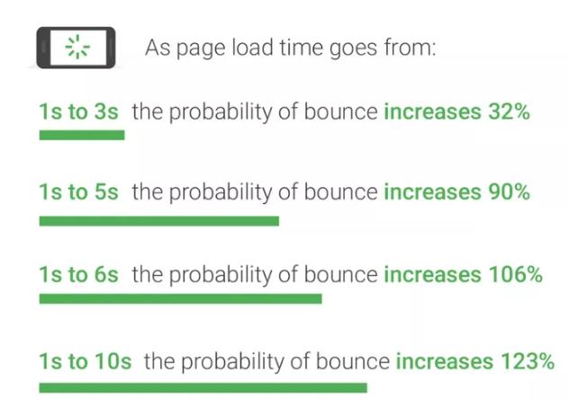 tối ưu hiệu suất PageSpeed Insights
